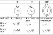 衡水中学学霸对高中物理知识点总结