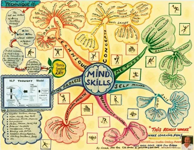 教你用思维导图成为学习生活中的高效达人