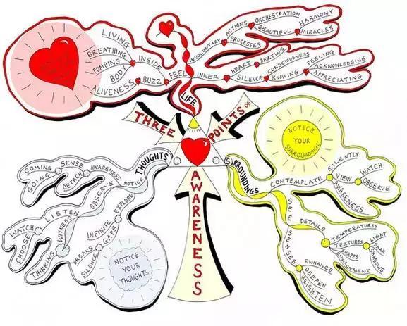 不要把思维导图想得太简单,教你如何将思维导图实用化