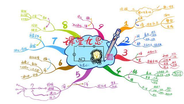 课堂「九思」:用思维导图提高学生思维品质途径