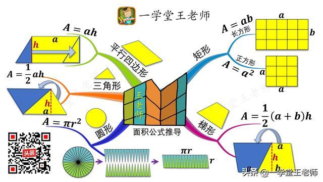 """思维导图数学运用,关键在于""""图"""""""