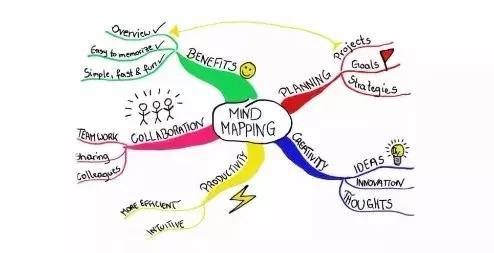 思维导图的核心精髓是什么?都在这儿呢