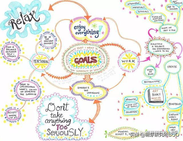 思维导图的好处你知道吗?3个关键让孩子学会画思维导图