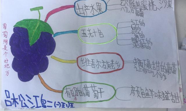 孩子学习思维导图的3个误区,家长注意,跳出条框才能提升学习力