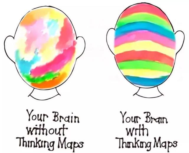 学会使用思维导图,让你的学习事半功倍