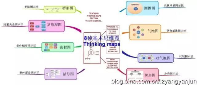 最常见的八种思维导图,老师经经常使用,学生进步快! | 好老师