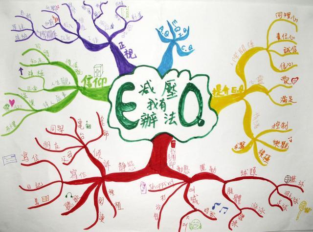 用思维导图学习可以使得你的孩子事半功倍!
