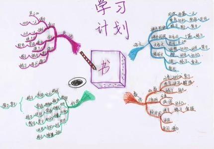 """揭开高效学习的秘密!学生如何利用""""思维导图""""进行学习和写作?"""