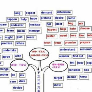 衡水中学学霸总结高中英语九大时态语法全解析