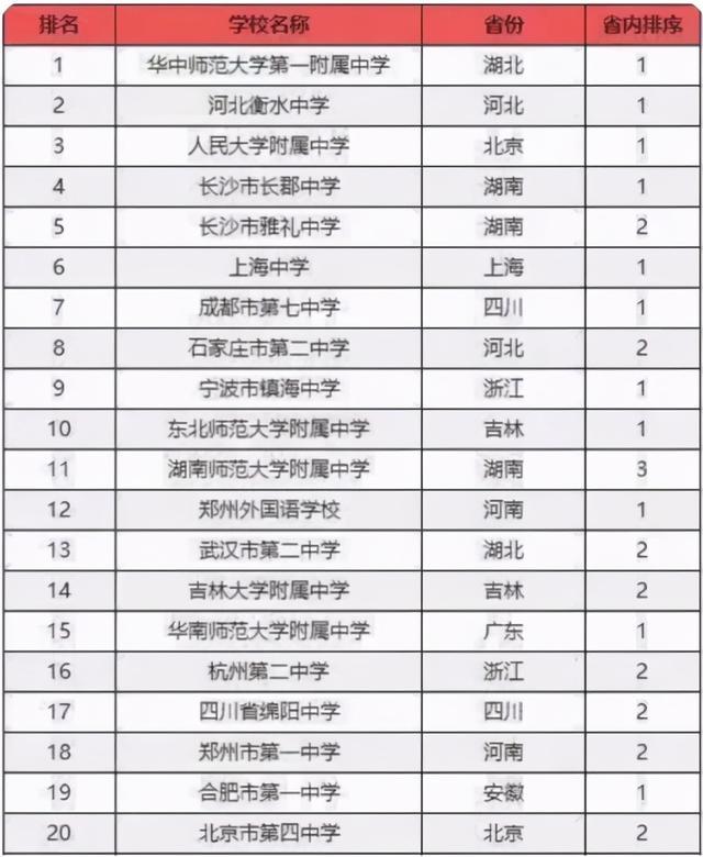 """""""中国百强中学""""名单出炉,衡水中学位居第二,榜首实力有目共睹"""