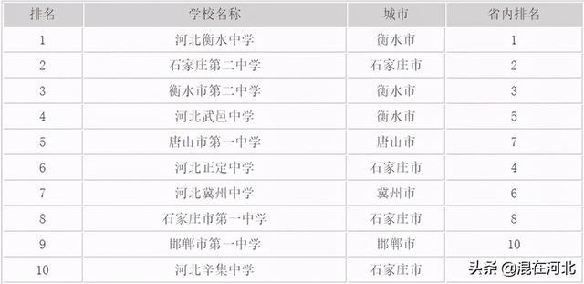 河北实力最强10所高中,武邑中学上榜
